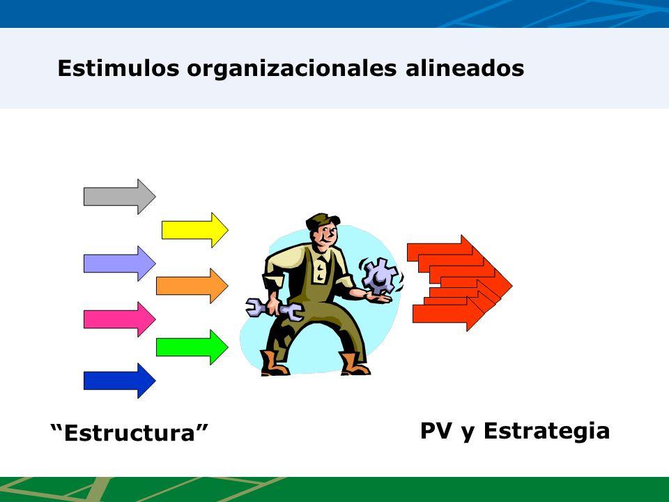 Estimulos organizacionales alineados Estructura PV y Estrategia