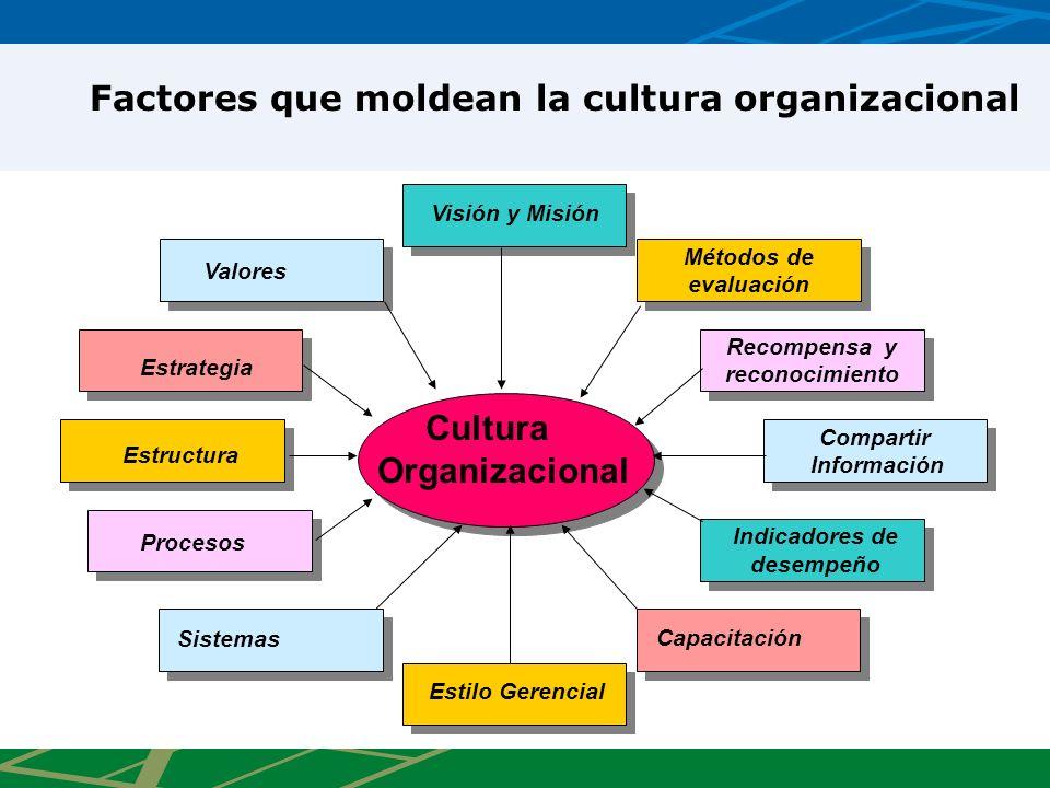 Cultura Organizacional Compartir Información Compartir Información Recompensa y reconocimiento Recompensa y reconocimiento Métodos de evaluación Métod
