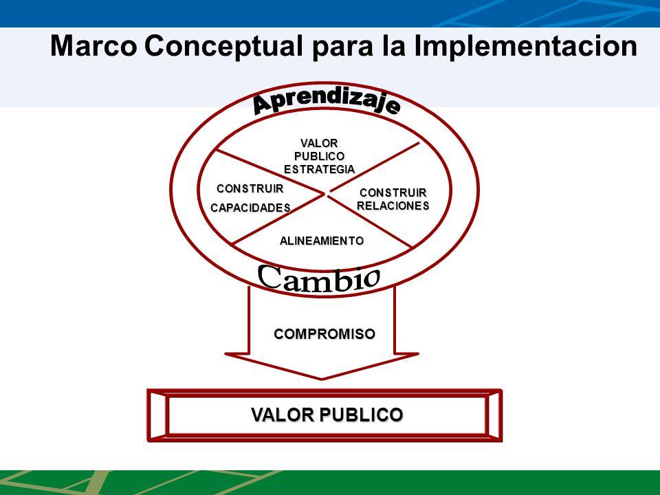 COMPROMISO VALOR PUBLICO ESTRATEGIA CONSTRUIR RELACIONES CONSTRUIRCAPACIDADES ALINEAMIENTO VALOR PUBLICO Marco Conceptual para la Implementacion