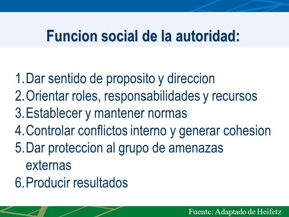Funcion social de la autoridad: 1.Dar sentido de proposito y direccion 2.Orientar roles, responsabilidades y recursos 3.Establecer y mantener normas 4