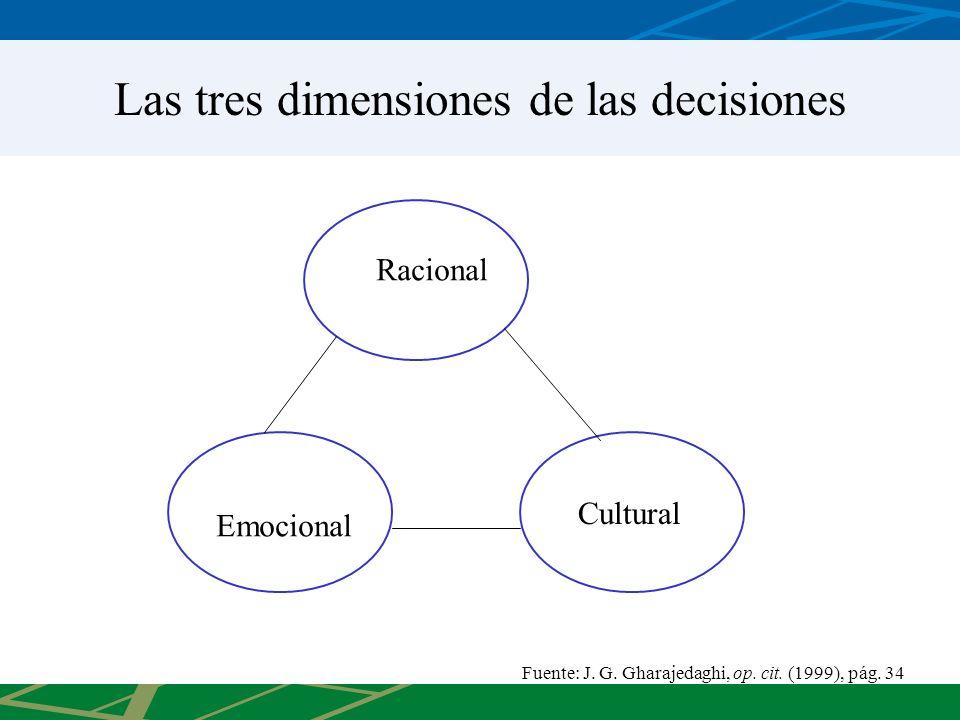 Las tres dimensiones de las decisiones Racional Emocional Cultural Fuente: J. G. Gharajedaghi, op. cit. (1999), pág. 34