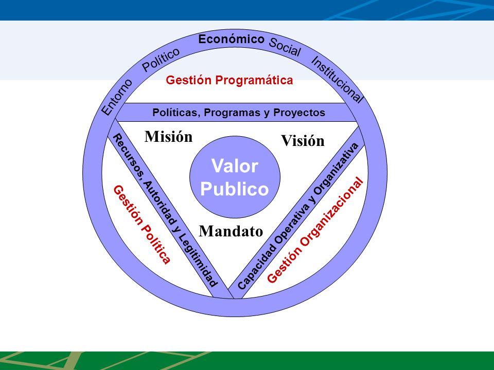 Políticas, Programas y Proyectos Capacidad Operativa y Organizativa Recursos, Autoridad y Legitimidad Valor Publico Gestión Organizacional Gestión Política Gestión Programática Entorno Político Económico Social Institucional Mandato Misión Visión