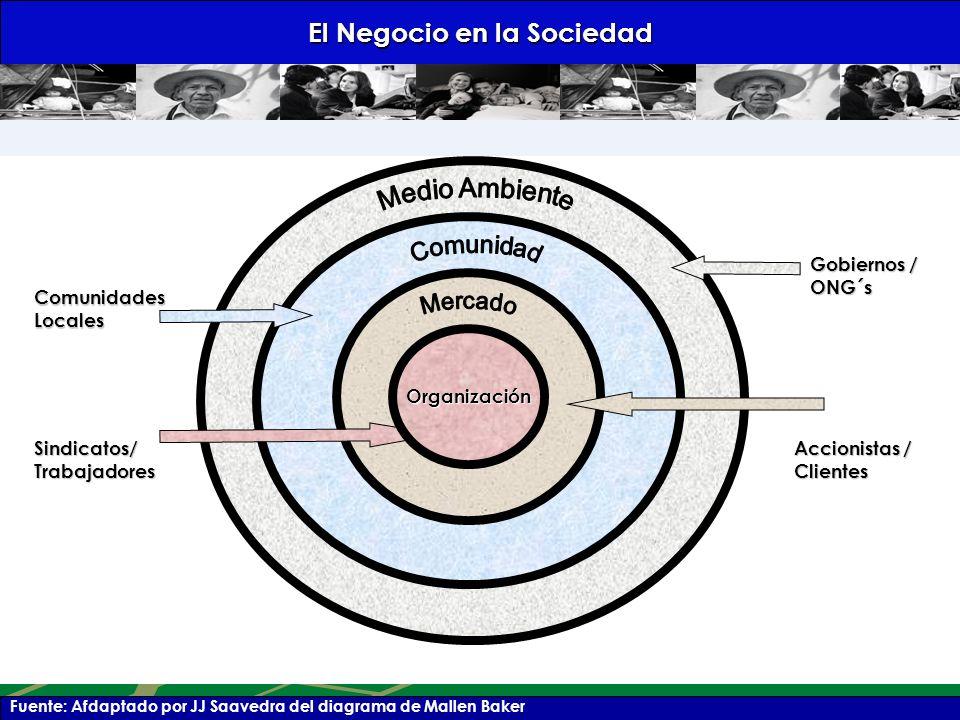 El Negocio en la Sociedad Fuente: Afdaptado por JJ Saavedra del diagrama de Mallen Baker Comunidades Locales Accionistas / Clientes Gobiernos / ONG´s Sindicatos/ Trabajadores Organización