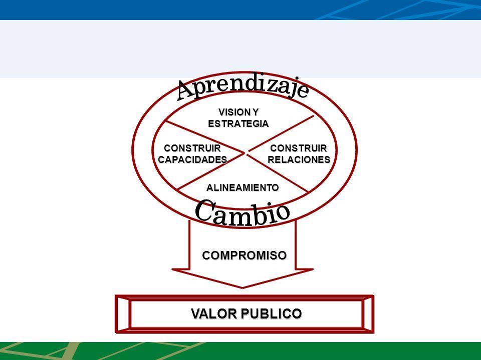 COMPROMISO VISION Y ESTRATEGIA CONSTRUIR RELACIONES CONSTRUIR CAPACIDADES ALINEAMIENTO VALOR PUBLICO