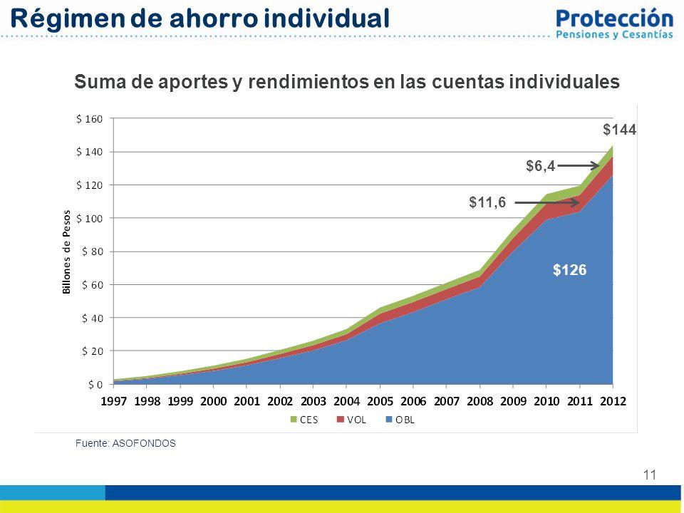11 Suma de aportes y rendimientos en las cuentas individuales Fuente: ASOFONDOS Régimen de ahorro individual $144 $6,4 $11,6 $126
