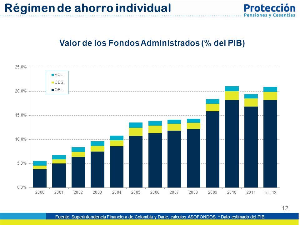 12 Valor de los Fondos Administrados (% del PIB) Régimen de ahorro individual Fuente: Superintendencia Financiera de Colombia y Dane, cálculos ASOFOND