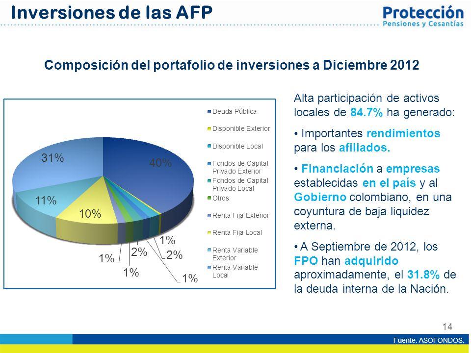 14 Composición del portafolio de inversiones a Diciembre 2012 Alta participación de activos locales de 84.7% ha generado: Importantes rendimientos par