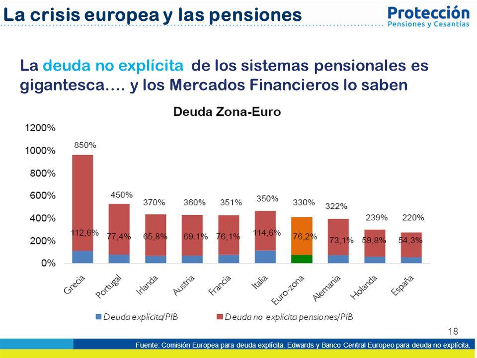 18 La deuda no explícita de los sistemas pensionales es gigantesca…. y los Mercados Financieros lo saben La crisis europea y las pensiones Fuente: Com