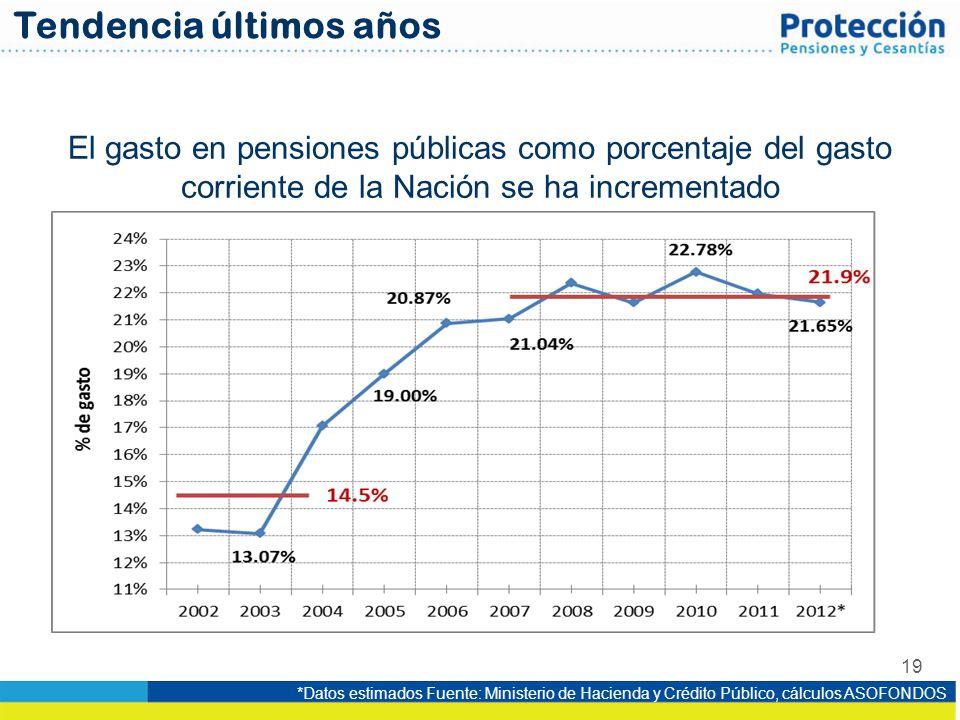 19 El gasto en pensiones públicas como porcentaje del gasto corriente de la Nación se ha incrementado *Datos estimados Fuente: Ministerio de Hacienda