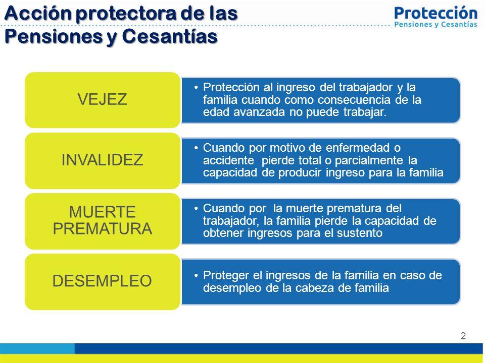 2 Acción protectora de las Pensiones y Cesantías Protección al ingreso del trabajador y la familia cuando como consecuencia de la edad avanzada no pue