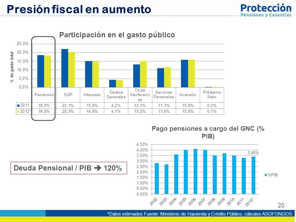 20 Presión fiscal en aumento *Datos estimados Fuente: Ministerio de Hacienda y Crédito Público, cálculos ASOFONDOS Deuda Pensional / PIB 120%