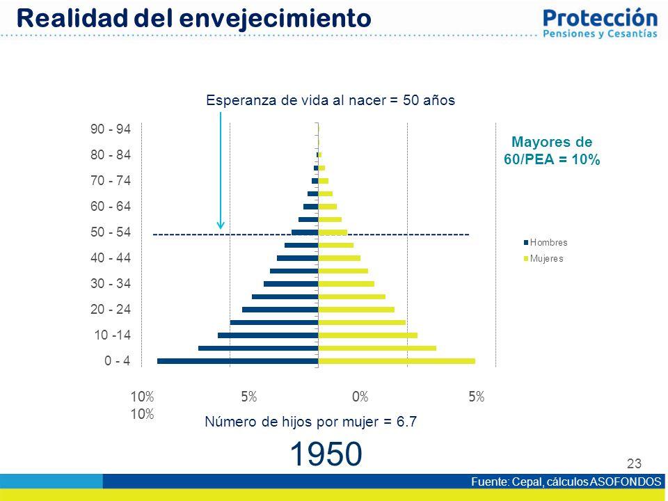 23 10% 5% 0% 5% 10% Esperanza de vida al nacer = 50 años Número de hijos por mujer = 6.7 1950 Mayores de 60/PEA = 10% Fuente: Cepal, cálculos ASOFONDO