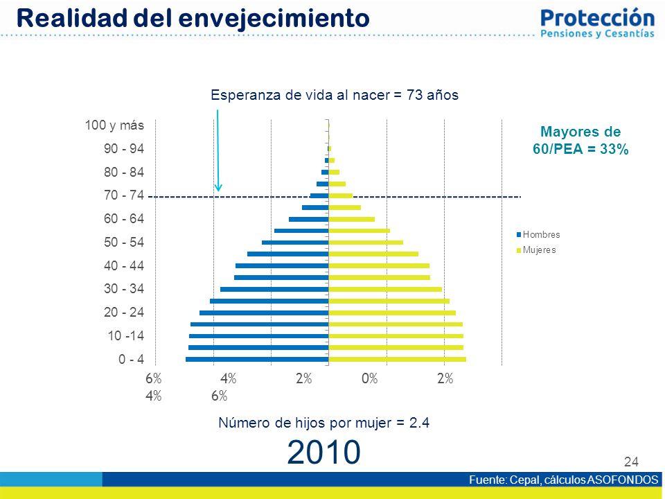 24 6% 4% 2% 0% 2% 4% 6% 2010 Esperanza de vida al nacer = 73 años Número de hijos por mujer = 2.4 Fuente: Cepal, cálculos ASOFONDOS Realidad del envej