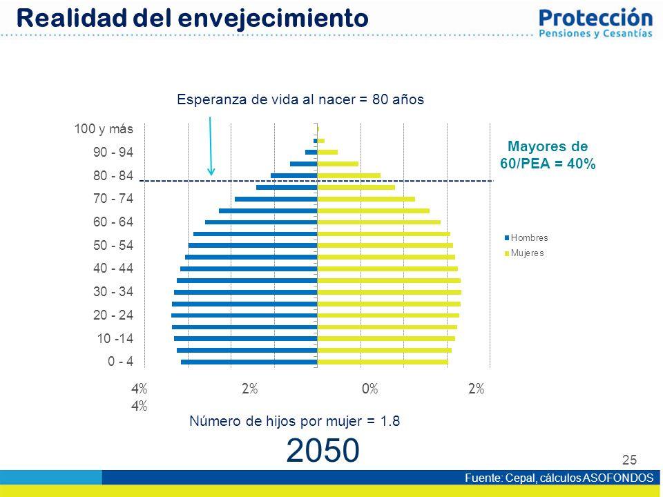 25 2050 Esperanza de vida al nacer = 80 años Número de hijos por mujer = 1.8 Fuente: Cepal, cálculos ASOFONDOS Realidad del envejecimiento Mayores de