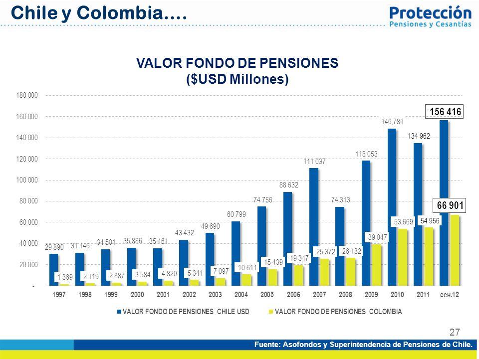 27 VALOR FONDO DE PENSIONES ($USD Millones) Fuente: Asofondos y Superintendencia de Pensiones de Chile. Chile y Colombia….