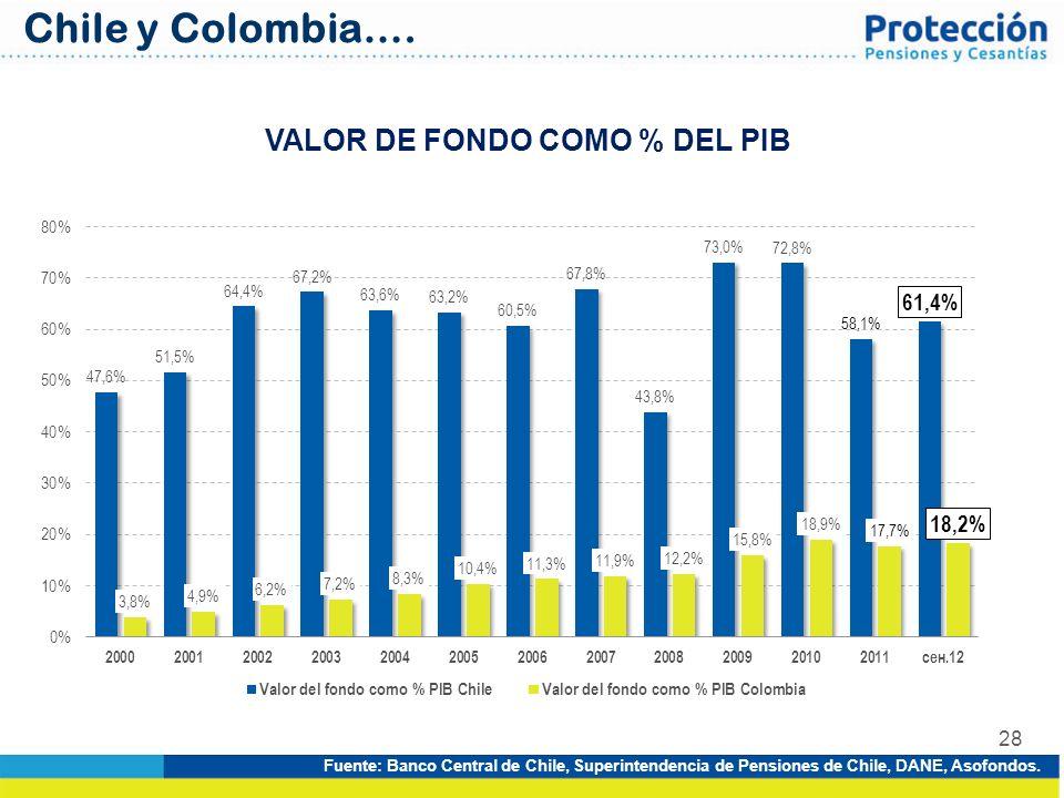 28 VALOR DE FONDO COMO % DEL PIB Fuente: Banco Central de Chile, Superintendencia de Pensiones de Chile, DANE, Asofondos. Chile y Colombia….