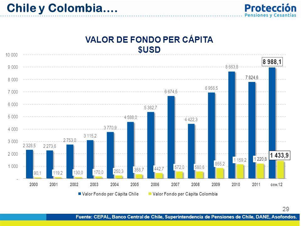 29 VALOR DE FONDO PER CÁPITA $USD Fuente: CEPAL, Banco Central de Chile, Superintendencia de Pensiones de Chile, DANE, Asofondos. Chile y Colombia….