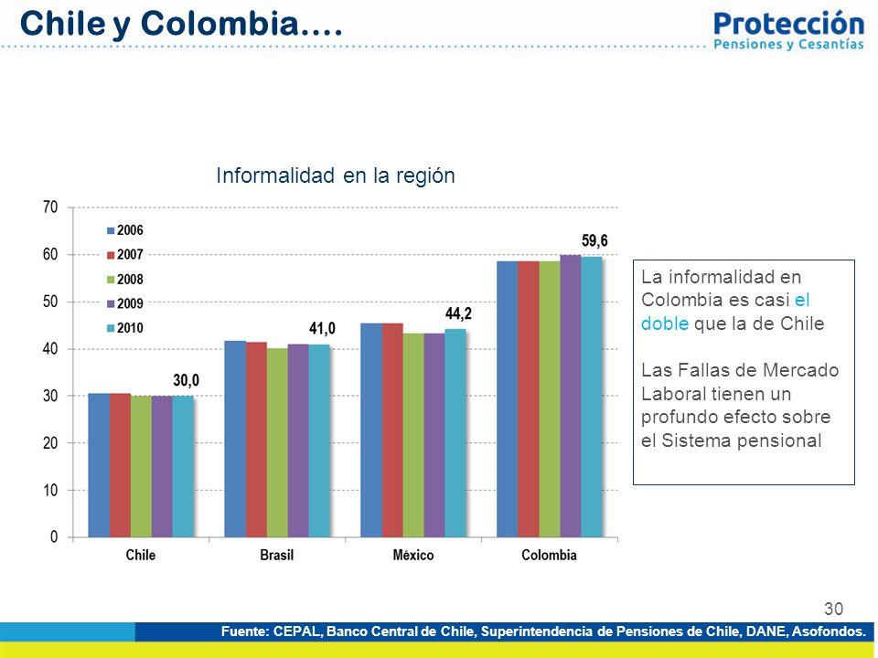 30 Informalidad en la región Fuente: CEPAL, Banco Central de Chile, Superintendencia de Pensiones de Chile, DANE, Asofondos. Chile y Colombia…. La inf