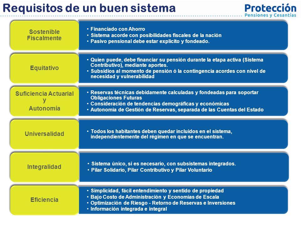 Requisitos de un buen sistema Financiado con Ahorro Sistema acorde con posibilidades fiscales de la nación Pasivo pensional debe estar explicito y fon