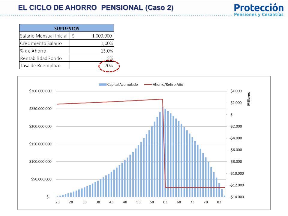 16 La Gestión Profesional de las Inversiones de Las Pensiones es VITAL para el buen funcionamiento y la sostenibilidad de un Sistema Pensional y de la Economía.