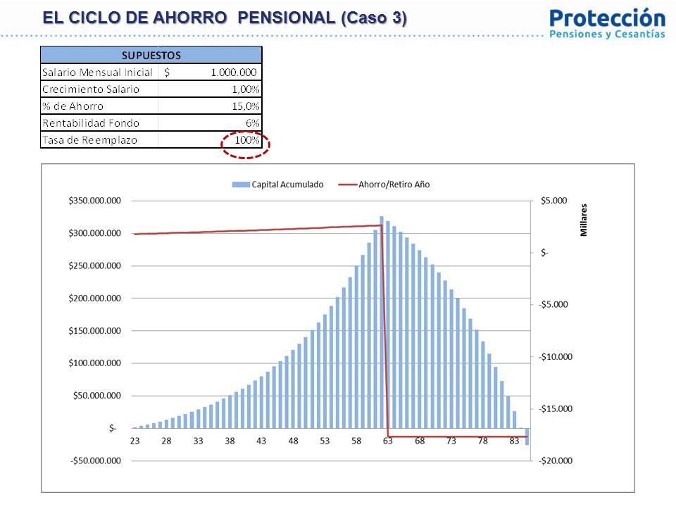 27 VALOR FONDO DE PENSIONES ($USD Millones) Fuente: Asofondos y Superintendencia de Pensiones de Chile.