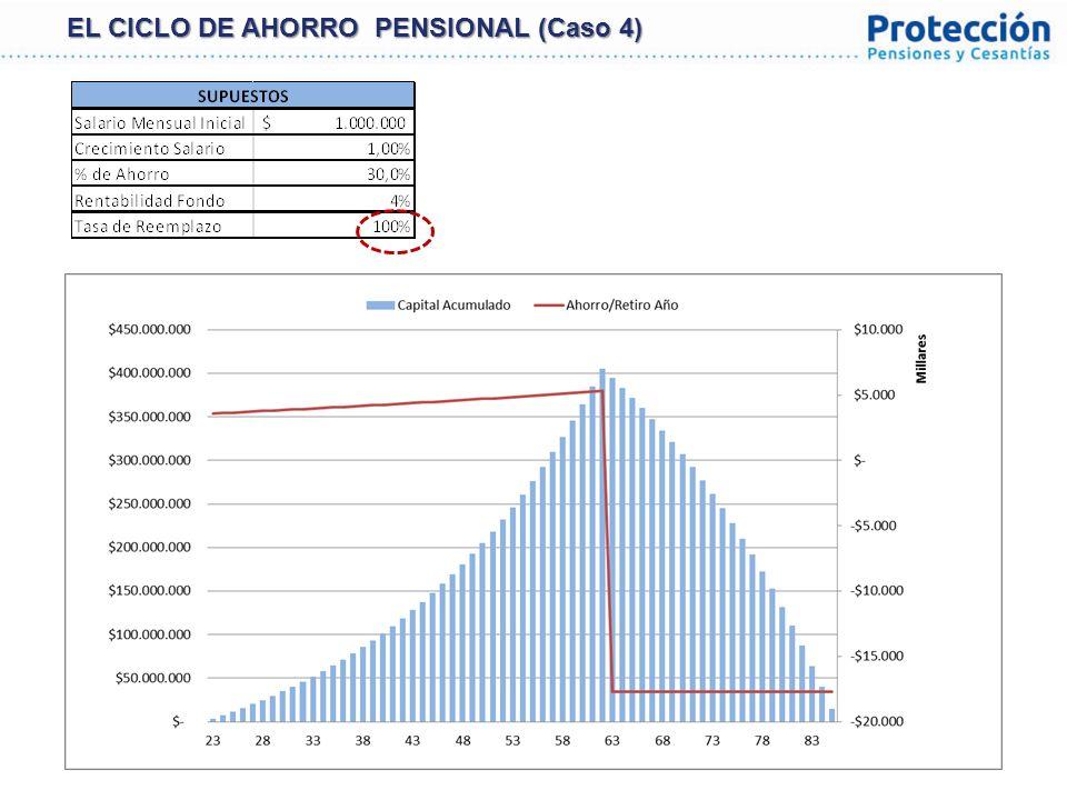 28 VALOR DE FONDO COMO % DEL PIB Fuente: Banco Central de Chile, Superintendencia de Pensiones de Chile, DANE, Asofondos.