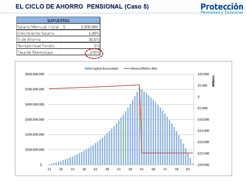 29 VALOR DE FONDO PER CÁPITA $USD Fuente: CEPAL, Banco Central de Chile, Superintendencia de Pensiones de Chile, DANE, Asofondos.