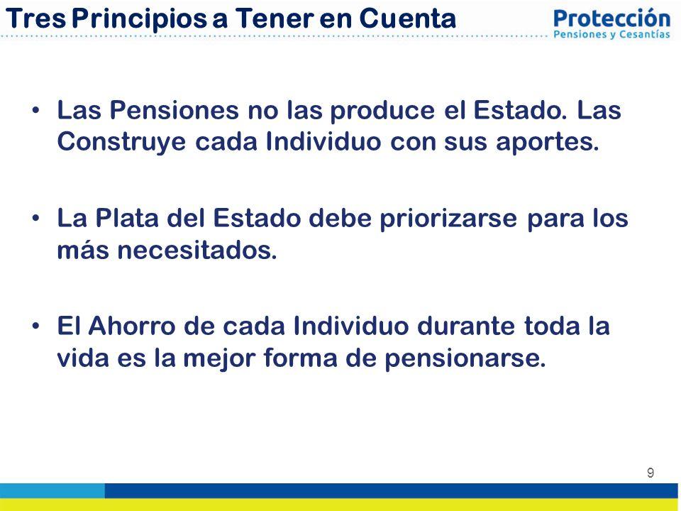 9 Tres Principios a Tener en Cuenta Las Pensiones no las produce el Estado. Las Construye cada Individuo con sus aportes. La Plata del Estado debe pri