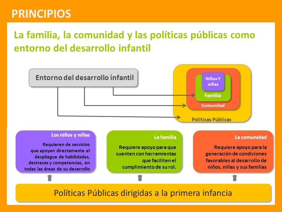 Protección Integral a la Infancia Políticas Públicas Comunidad Familia Niños Y niñas Entorno del desarrollo infantil Los niños y niñas Requieren de se