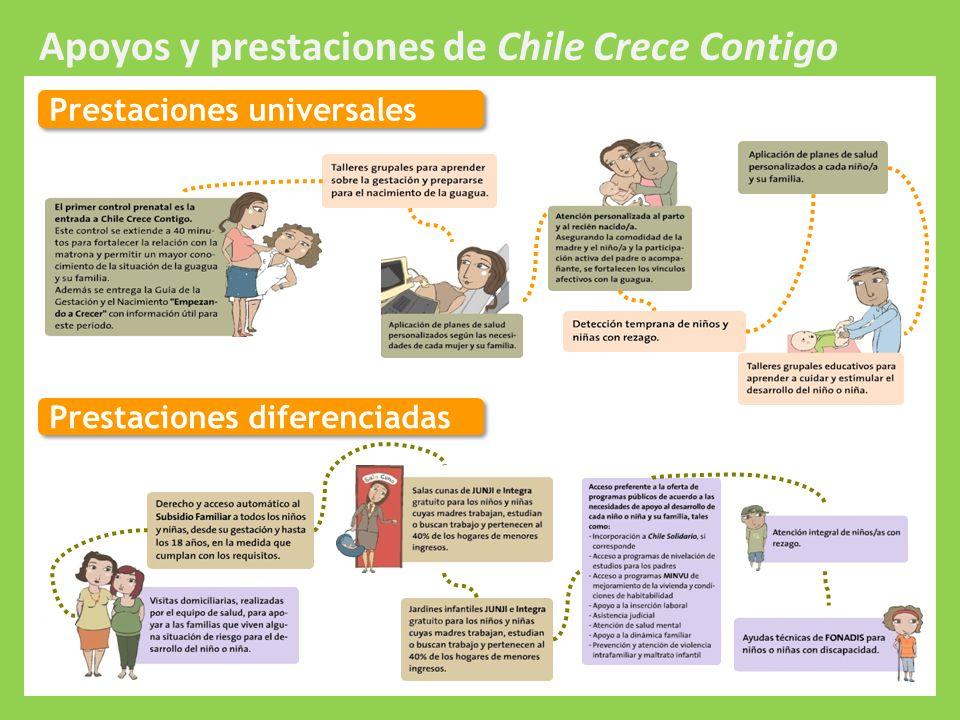 Protección Integral a la Infancia Prestaciones universales Prestaciones diferenciadas Apoyos y prestaciones de Chile Crece Contigo