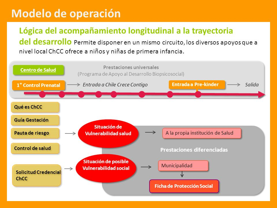 Protección Integral a la Infancia 1° Control Prenatal Centro de Salud Control de salud Pauta de riesgo Guía Gestación Qué es ChCC Lógica del acompañam