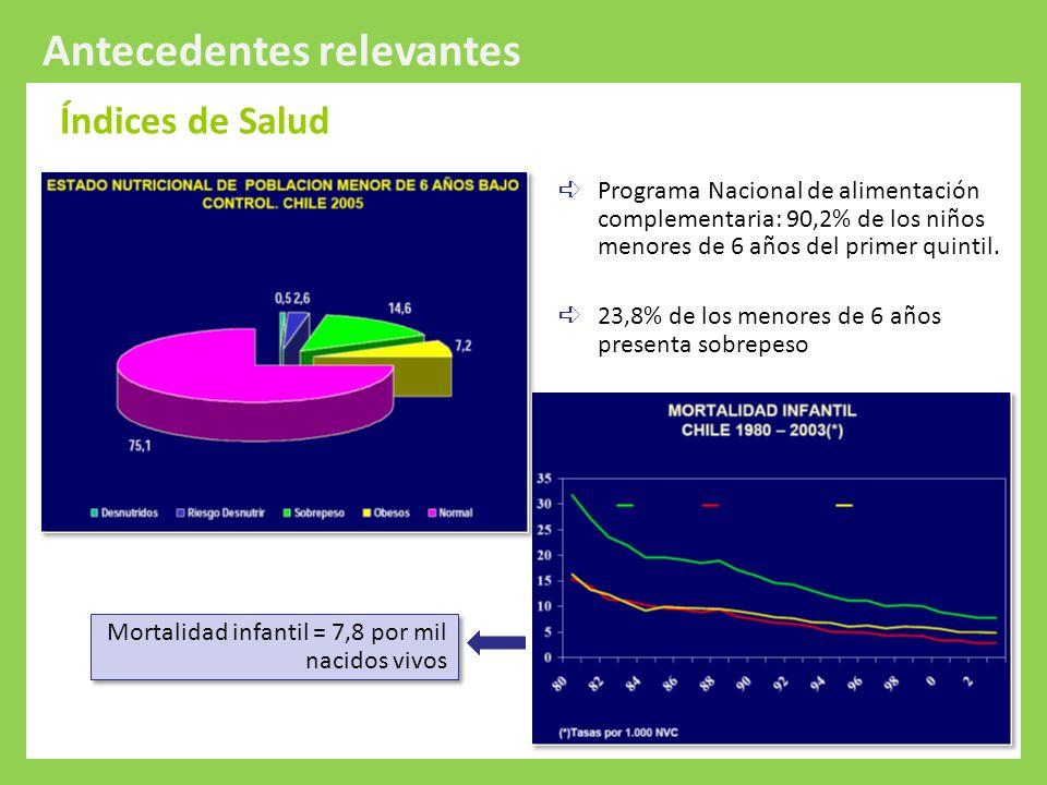 Protección Integral a la Infancia Antecedentes relevantes Cobertura Atención profesional del parto = 99.8% 90% de las mujeres realiza su control prenatal en el sistema público de salud.