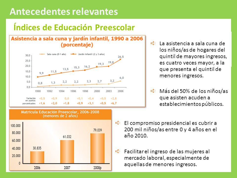 Protección Integral a la Infancia Antecedentes relevantes Índices de Educación Preescolar Razón por la cual no asisten