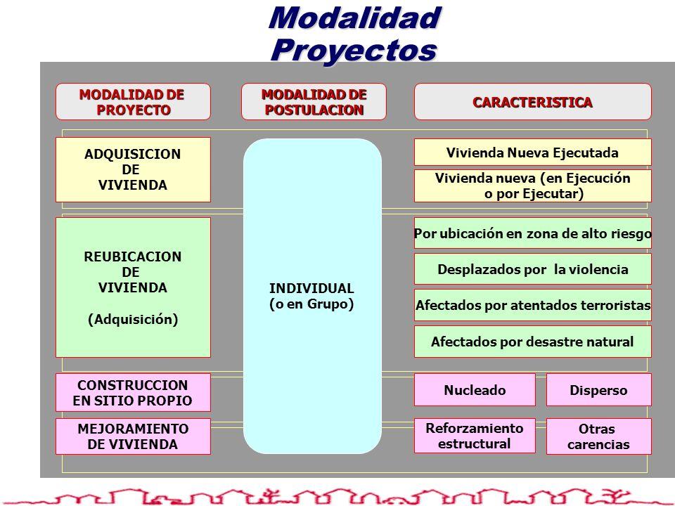 Modalidad Proyectos MODALIDAD DE POSTULACIONCARACTERISTICA PROYECTO Vivienda Nueva Ejecutada Vivienda nueva (en Ejecución o por Ejecutar) Por ubicació