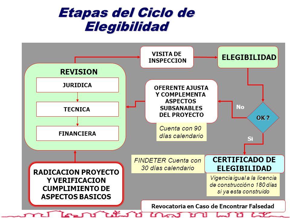 RADICACION PROYECTO Y VERIFICACION CUMPLIMIENTO DE ASPECTOS BASICOS OFERENTE AJUSTA Y COMPLEMENTA ASPECTOS SUBSANABLES DEL PROYECTO CERTIFICADO DE ELE