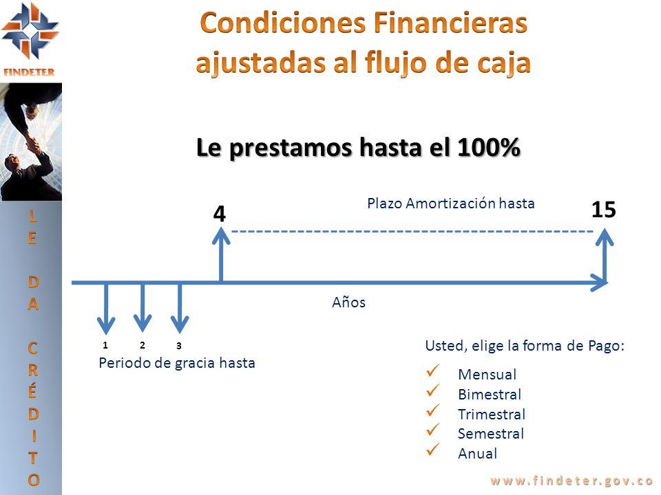 www.findeter.gov.co Años Plazo Amortización hasta Periodo de gracia hasta 12 3 4 15 Usted, elige la forma de Pago: Mensual Bimestral Trimestral Semest