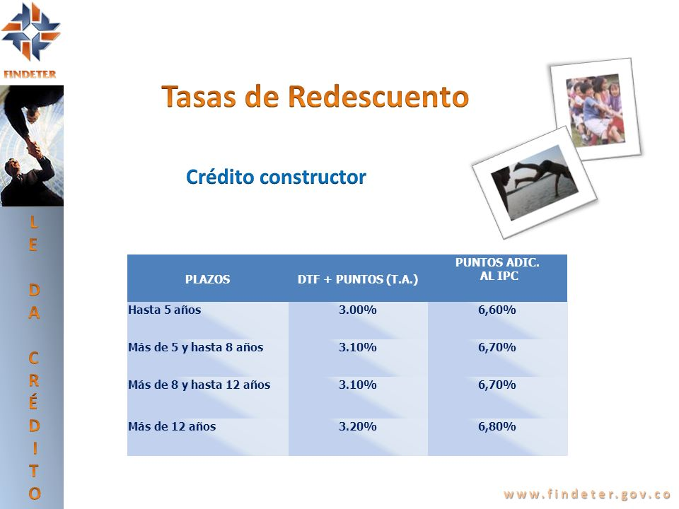 www.findeter.gov.co PLAZOSDTF + PUNTOS (T.A.) PUNTOS ADIC. AL IPC Hasta 5 años3.00%6,60% Más de 5 y hasta 8 años3.10%6,70% Más de 8 y hasta 12 años3.1
