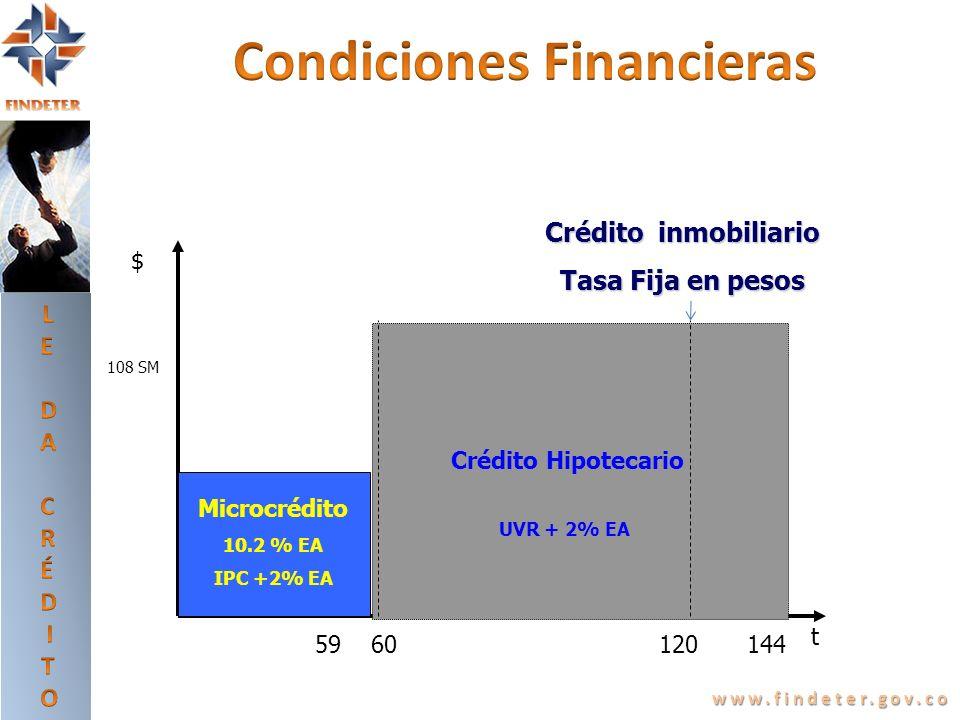 www.findeter.gov.co $ $ t Microcrédito 10.2 % EA IPC +2% EA Crédito Hipotecario 59 108 SM UVR + 2% EA 14460120 Crédito inmobiliario Tasa Fija en pesos