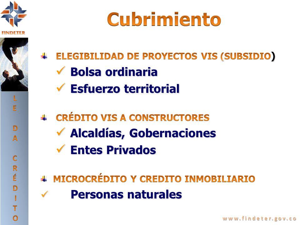 www.findeter.gov.co Recursos para Construcción, Adecuación, Ampliación, Remodelación, Restauración, Adquisición, Montaje, Instalación y Mantenimiento.