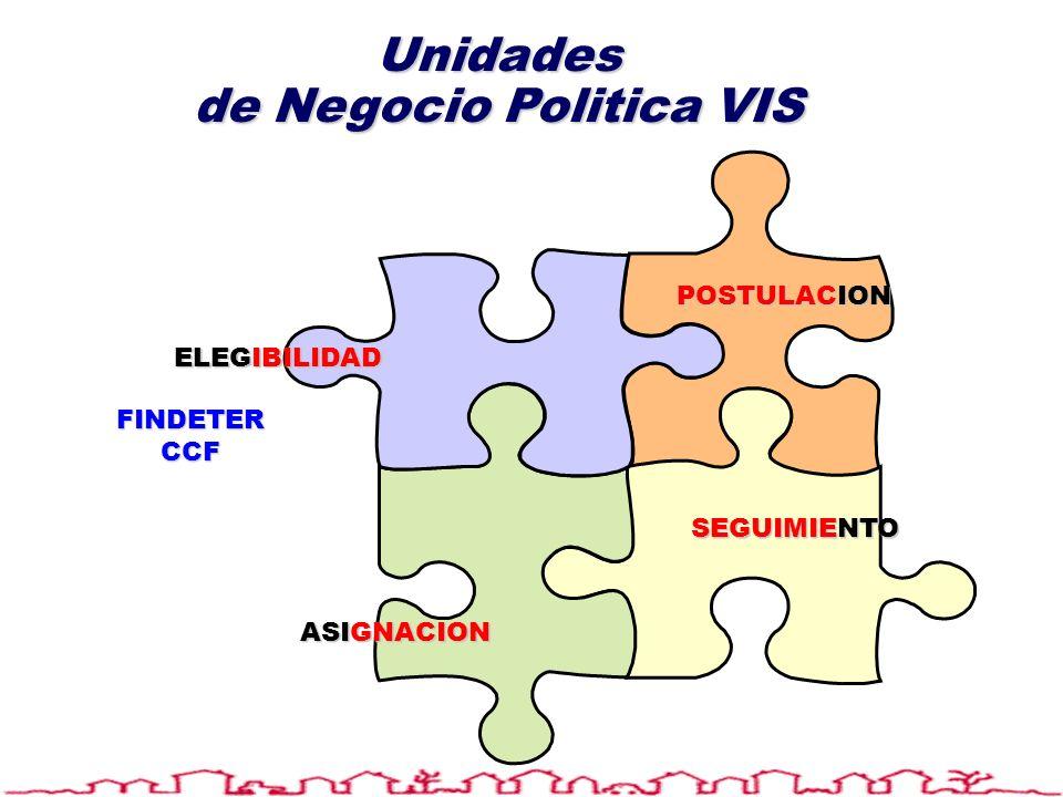 ELEGIBILIDAD POSTULACION ASIGNACION SEGUIMIENTO Unidades de Negocio Politica VIS FINDETERCCF
