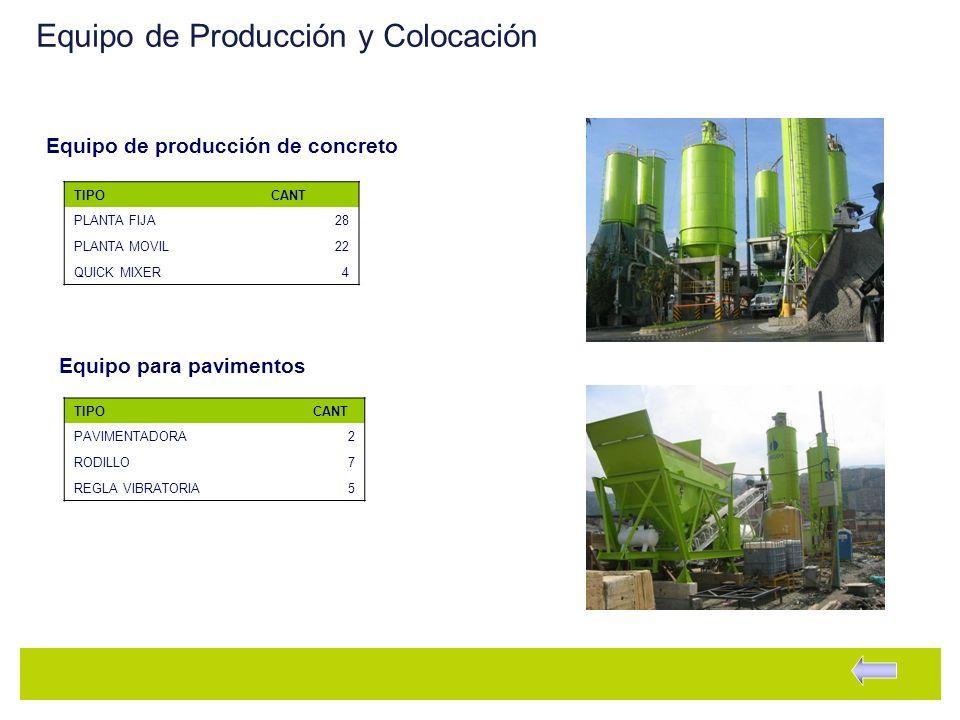 Equipo de Producción y Colocación TIPOCANT PLANTA FIJA28 PLANTA MOVIL22 QUICK MIXER4 TIPOCANT PAVIMENTADORA2 RODILLO7 REGLA VIBRATORIA5 Equipo de prod