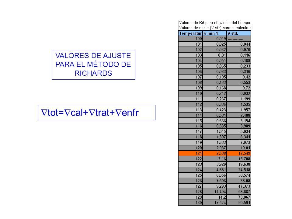 VALORES DE AJUSTE PARA EL MÉTODO DE RICHARDS tot= cal+ trat+ enfr