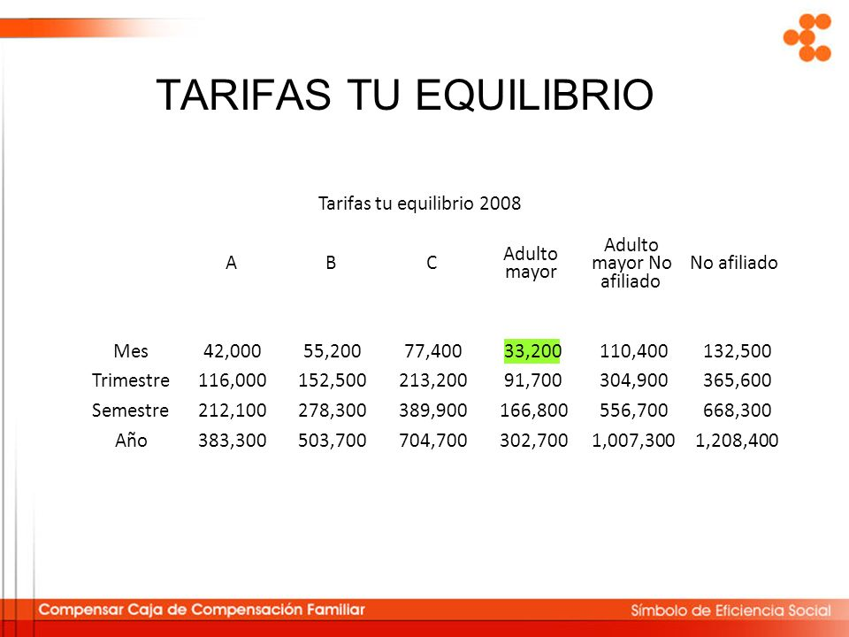 TARIFAS TU EQUILIBRIO Tarifas tu equilibrio 2008 ABC Adulto mayor Adulto mayor No afiliado No afiliado Mes42,00055,20077,40033,200110,400132,500 Trime