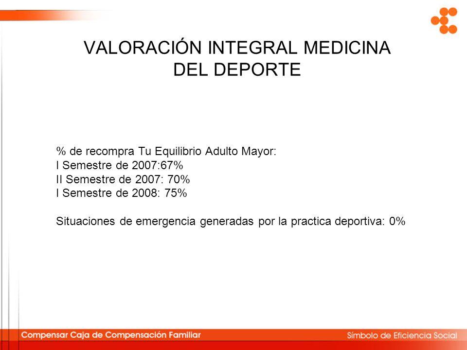 VALORACIÓN INTEGRAL MEDICINA DEL DEPORTE % de recompra Tu Equilibrio Adulto Mayor: I Semestre de 2007:67% II Semestre de 2007: 70% I Semestre de 2008:
