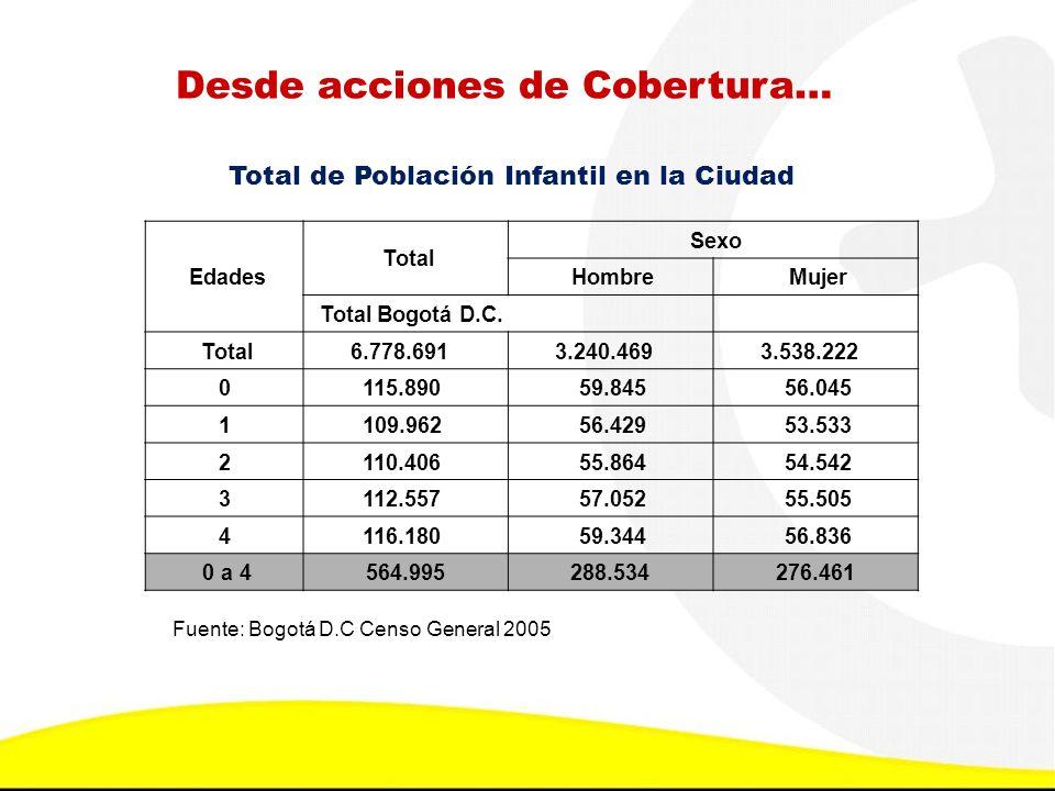 Desde acciones de Cobertura… Total de Población Infantil en la Ciudad Edades Total Sexo Hombre Mujer Total Bogotá D.C. Total 6.778.691 3.240.469 3.538