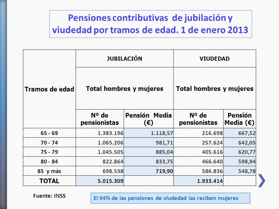 El 94% de las pensiones de viudedad las reciben mujeres Fuente: INSS Pensiones contributivas de jubilación y viudedad por tramos de edad. 1 de enero 2