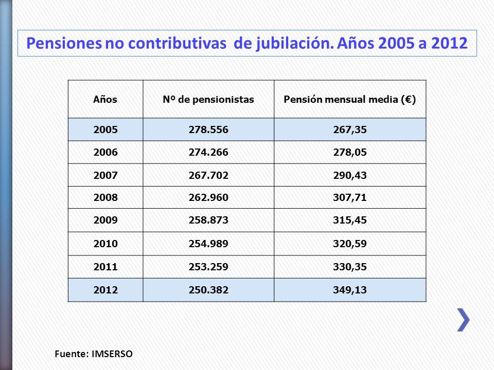 Fuente: IMSERSO AñosNº de pensionistasPensión mensual media () 2005278.556267,35 2006274.266278,05 2007267.702290,43 2008262.960307,71 2009258.873315,