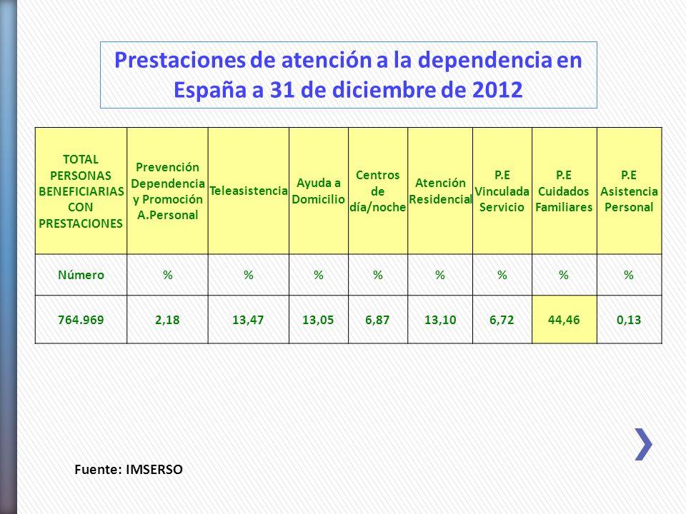 Prestaciones de atención a la dependencia en España a 31 de diciembre de 2012 Fuente: IMSERSO TOTAL PERSONAS BENEFICIARIAS CON PRESTACIONES Prevención