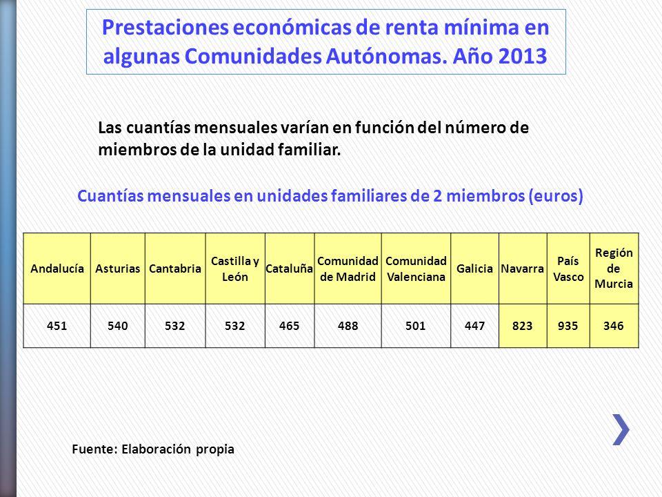 Prestaciones económicas de renta mínima en algunas Comunidades Autónomas. Año 2013 Fuente: Elaboración propia AndalucíaAsturiasCantabria Castilla y Le