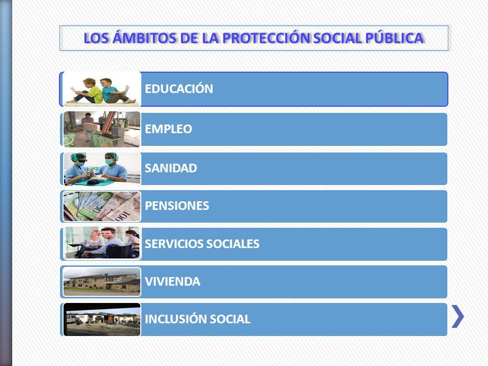 EDUCACIÓN EMPLEO SANIDAD PENSIONES SERVICIOS SOCIALES VIVIENDA INCLUSIÓN SOCIAL LOS ÁMBITOS DE LA PROTECCIÓN SOCIAL PÚBLICA
